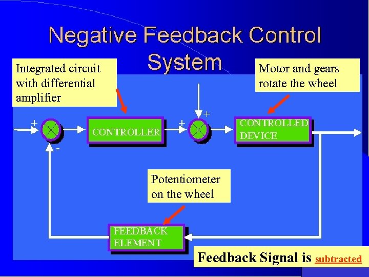 Integrated circuit with differential amplifier Motor and gears rotate the wheel Potentiometer on the
