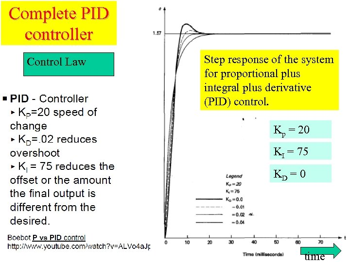 Complete PID controller Control Law Step response of the system for proportional plus integral
