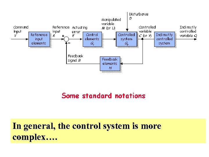 In general, the control system is more complex….