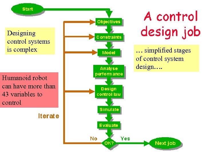 Designing control systems is complex Humanoid robot can have more than 43 variables to