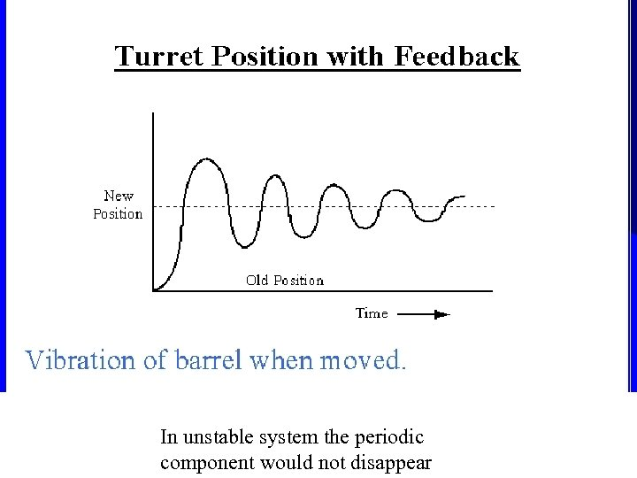 In unstable system the periodic component would not disappear