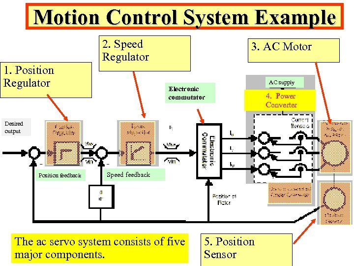 Motion Control System Example 2. Speed Regulator 1. Position Regulator 3. AC Motor Electronic