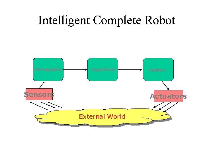 Intelligent Complete Robot Perception Cognition Sensors Action Actuators External World