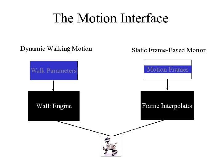 The Motion Interface Dynamic Walking Motion Static Frame-Based Motion Frames Walk Engine Frame Interpolator