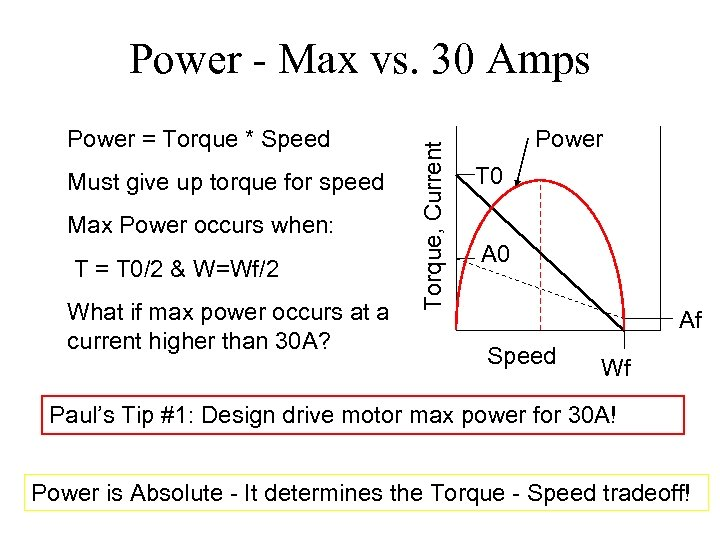 Power = Torque * Speed Must give up torque for speed Max Power occurs