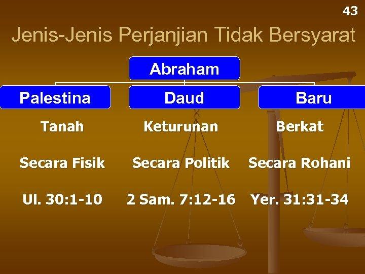 43 Jenis-Jenis Perjanjian Tidak Bersyarat Abraham Palestina Daud Baru Tanah Keturunan Berkat Secara Fisik