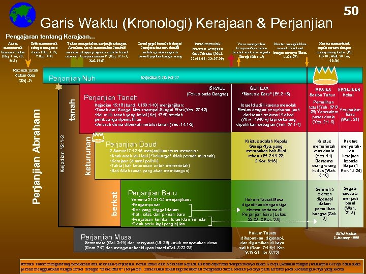 Garis Waktu (Kronologi) Kerajaan & Perjanjian 50 Pengajaran tentang Kerajaan. . . Adam memerintah