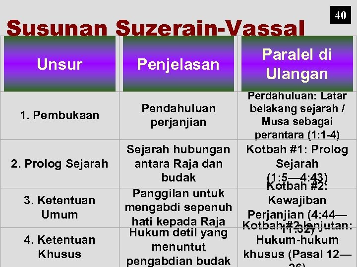 Susunan Suzerain-Vassal Unsur 1. Pembukaan 2. Prolog Sejarah 3. Ketentuan Umum 4. Ketentuan Khusus