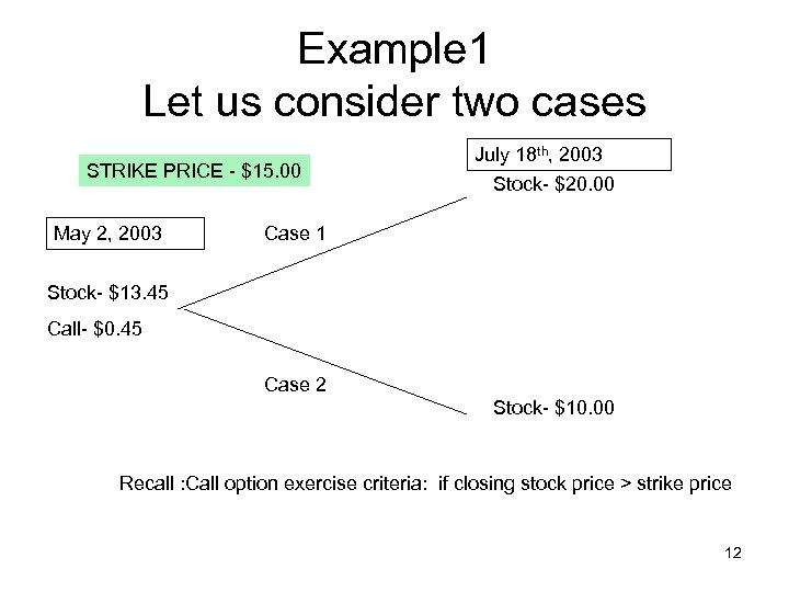 Example 1 Let us consider two cases STRIKE PRICE - $15. 00 May 2,