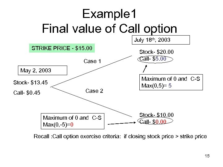 Example 1 Final value of Call option July 18 th, 2003 STRIKE PRICE -