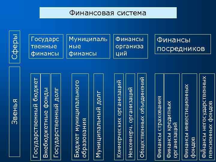 Финансы инвестиционных фондов Финансы кредитных организаций 16 Финансы негосударственных пенсионных фондов Финансы организа ций