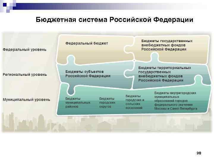 Бюджетная система Российской Федерации 30
