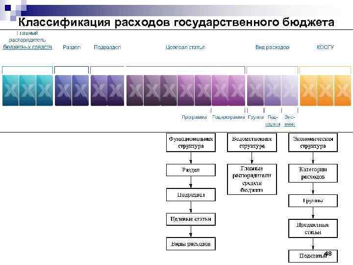 Классификация расходов государственного бюджета 48