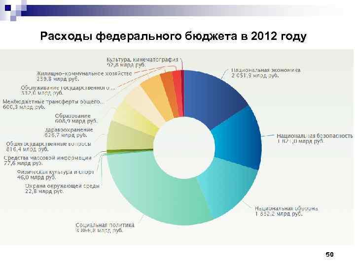 Расходы федерального бюджета в 2012 году 50