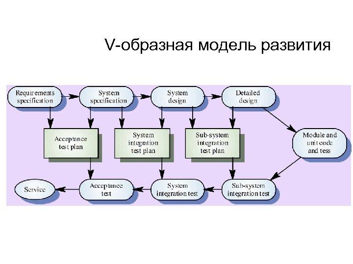 V-образная модель развития