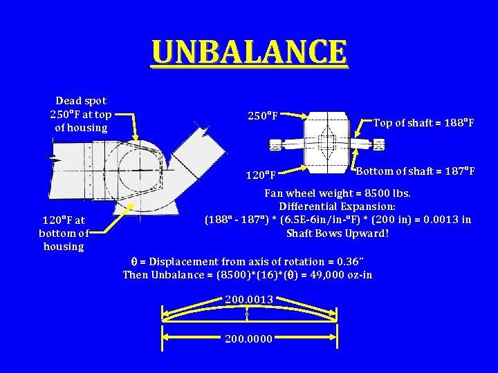 UNBALANCE Dead spot 250 F at top of housing 250 F 120 F at