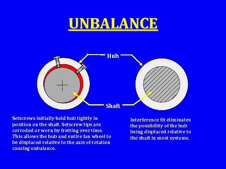 UNBALANCE Hub Shaft Setscrews initially hold hub tightly in position on the shaft. Setscrew