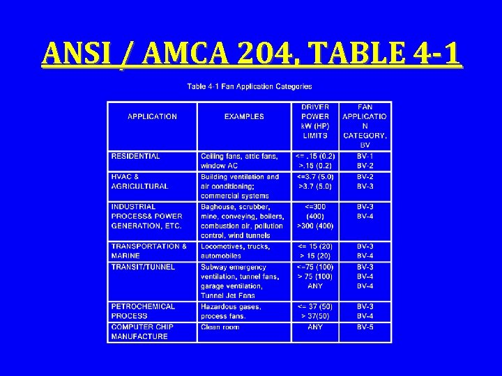 ANSI / AMCA 204, TABLE 4 -1