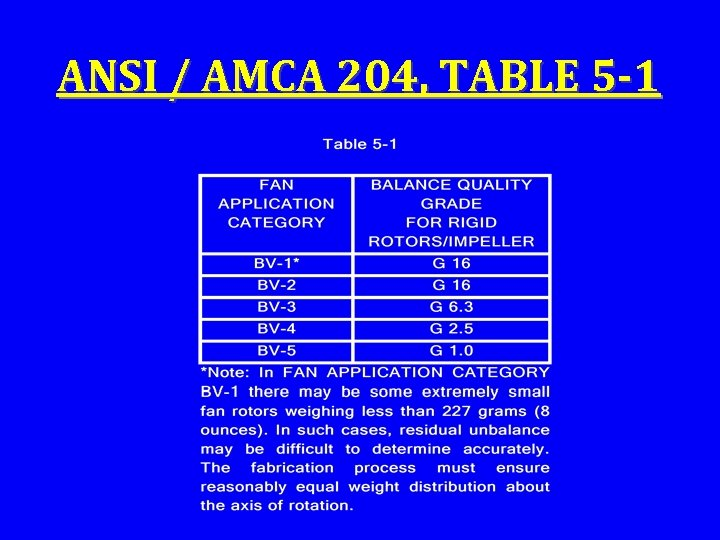 ANSI / AMCA 204, TABLE 5 -1