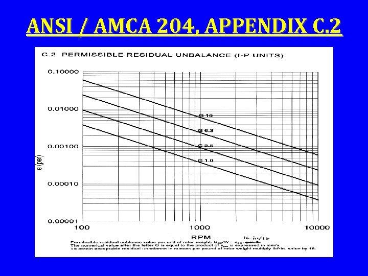 ANSI / AMCA 204, APPENDIX C. 2