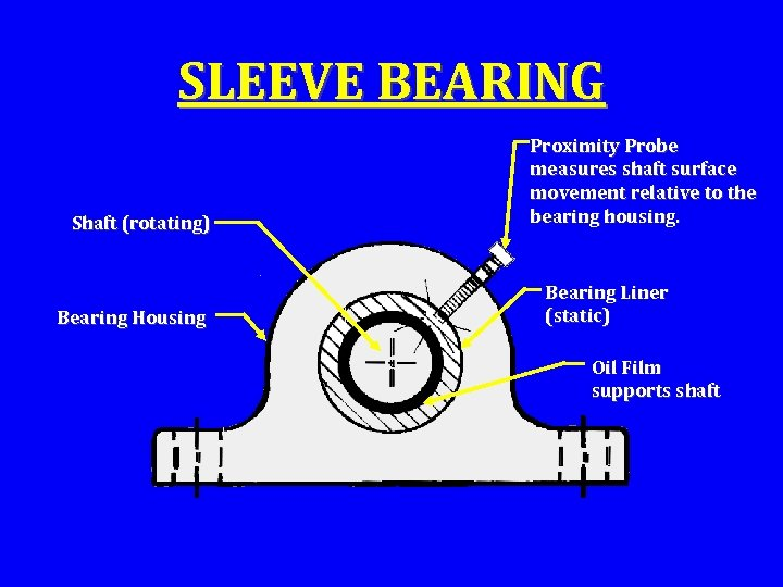 SLEEVE BEARING Shaft (rotating) Bearing Housing Proximity Probe measures shaft surface movement relative to