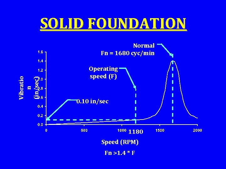 SOLID FOUNDATION Vibratio n (in/sec) Normal Fn = 1680 cyc/min Operating speed (F) 0.