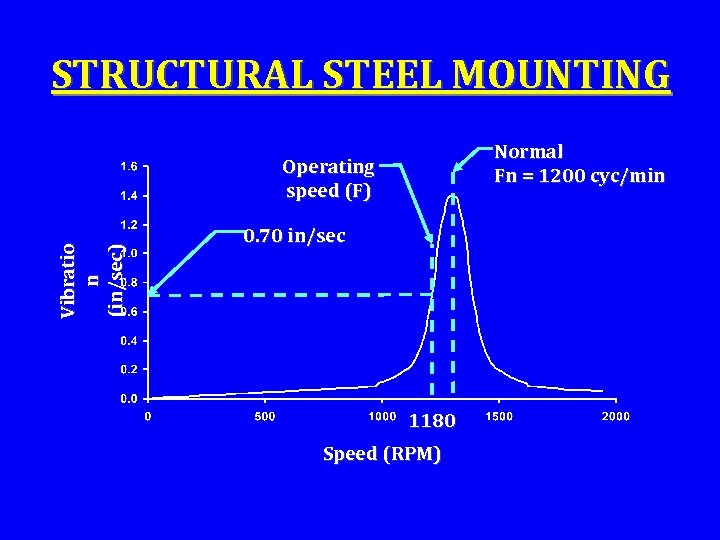 STRUCTURAL STEEL MOUNTING Normal Fn = 1200 cyc/min Vibratio n (in/sec) Operating speed (F)