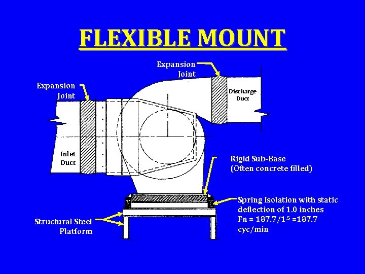 FLEXIBLE MOUNT Expansion Joint Inlet Duct Structural Steel Platform Discharge Duct Rigid Sub-Base (Often