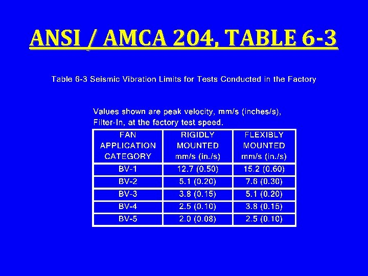 ANSI / AMCA 204, TABLE 6 -3