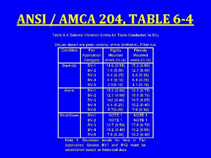 ANSI / AMCA 204, TABLE 6 -4