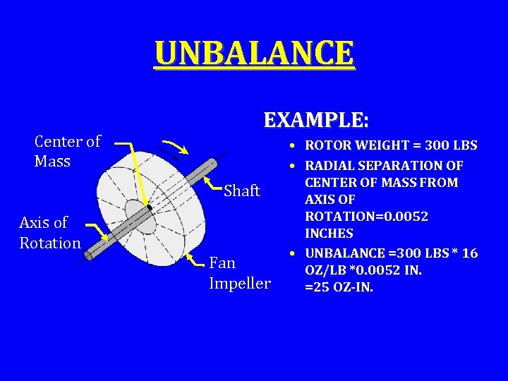 UNBALANCE EXAMPLE: Center of Mass Shaft Axis of Rotation Fan Impeller • ROTOR WEIGHT