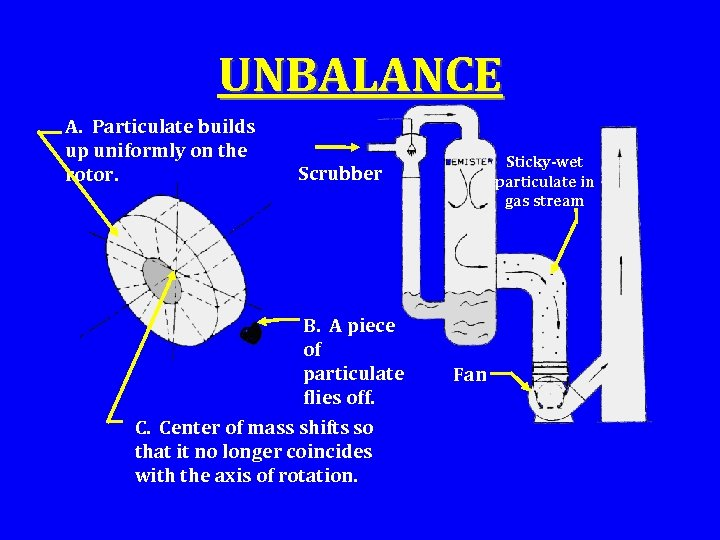UNBALANCE A. Particulate builds up uniformly on the rotor. Sticky-wet particulate in gas stream