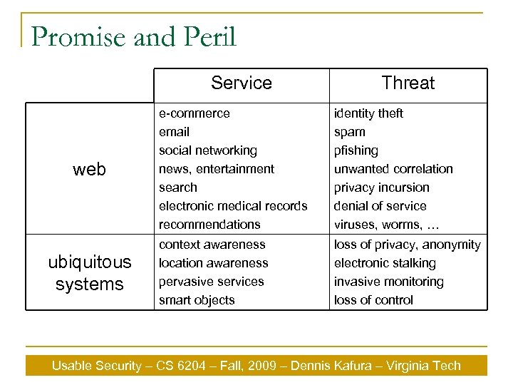 Promise and Peril Service web ubiquitous systems Threat e-commerce email social networking news, entertainment