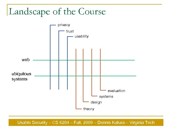 Landscape of the Course privacy trust usability web ubiquitous systems evaluation systems design theory