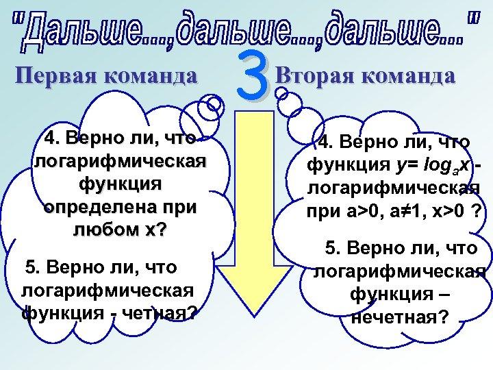 Первая команда 4. Верно ли, что логарифмическая функция определена при любом х? 5. Верно