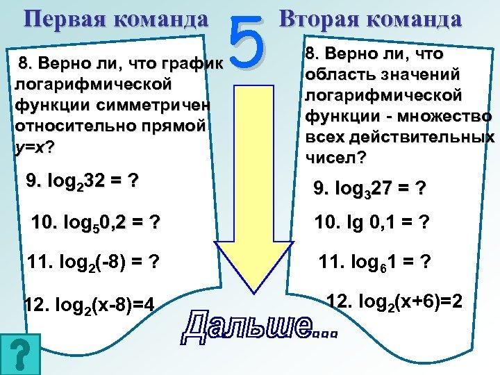 Первая команда 8. Верно ли, что график логарифмической функции симметричен относительно прямой у=х? 5