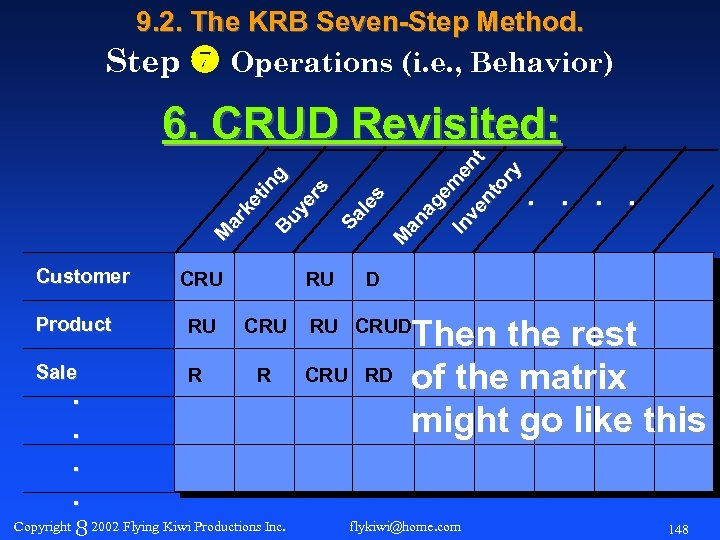 9. 2. The KRB Seven-Step Method. Step Operations (i. e. , Behavior) Customer CRU