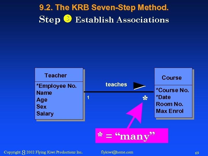 9. 2. The KRB Seven-Step Method. Step Establish Associations Teacher *Employee No. Name Age