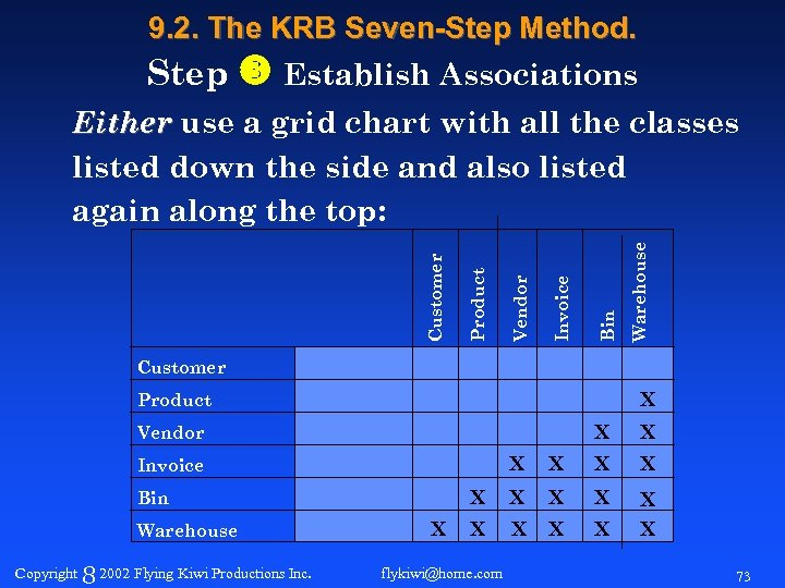 9. 2. The KRB Seven-Step Method. Step Establish Associations Warehouse Bin Invoice Vendor Product