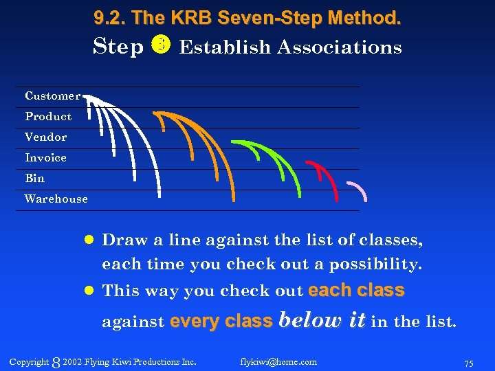 9. 2. The KRB Seven-Step Method. Step Establish Associations Customer Product Vendor Invoice Bin