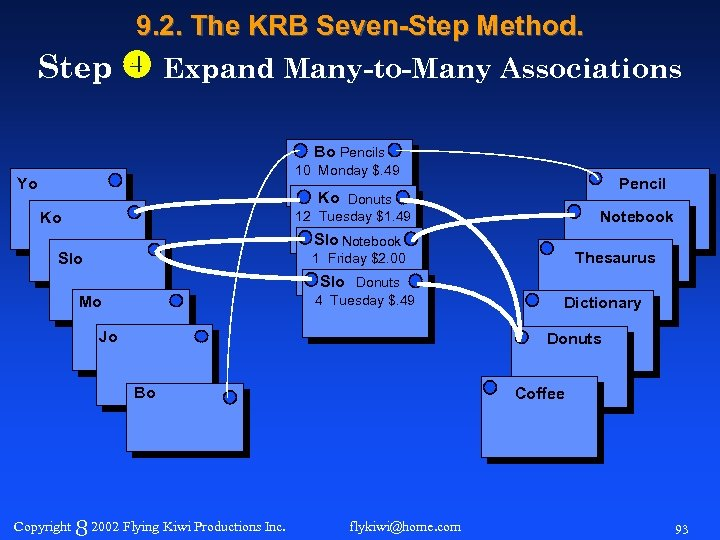 9. 2. The KRB Seven-Step Method. Step Expand Many-to-Many Associations Bo Pencils 10 Monday