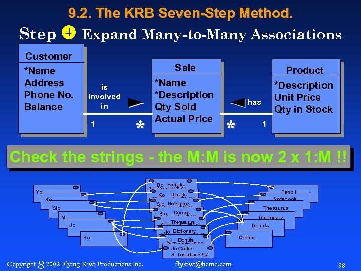 9. 2. The KRB Seven-Step Method. Step Expand Many-to-Many Associations Customer *Name Address Phone