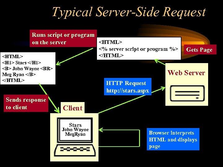 Typical Server-Side Request Runs script or program <HTML> on the server <% server script