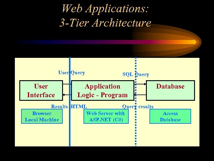 Web Applications: 3 -Tier Architecture User Query User Interface SQL Query Application Logic -