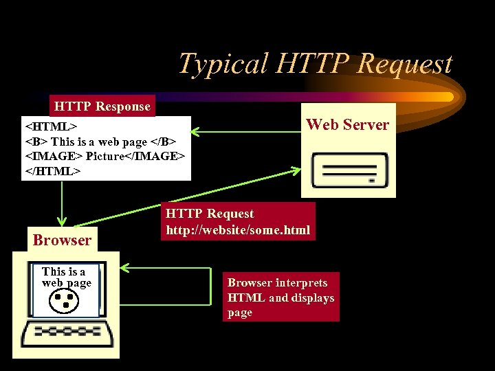 Typical HTTP Request HTTP Response <HTML> <B> This is a web page </B> <IMAGE>