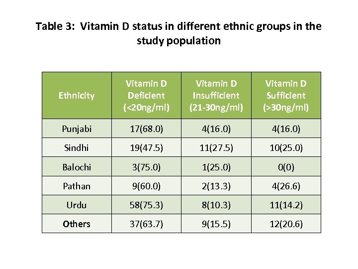 Table 3: Vitamin D status in different ethnic groups in the study population Ethnicity