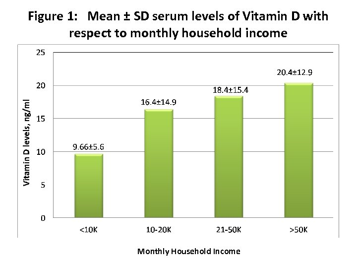 Figure 1: Mean ± SD serum levels of Vitamin D with respect to monthly