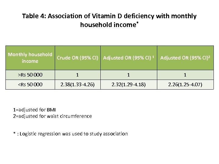 Table 4: Association of Vitamin D deficiency with monthly household income* Monthly household Crude