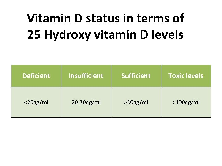 Vitamin D status in terms of 25 Hydroxy vitamin D levels Deficient Insufficient Sufficient