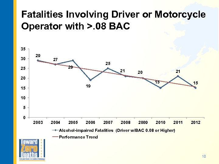 Fatalities Involving Driver or Motorcycle Operator with >. 08 BAC 35 30 29 27